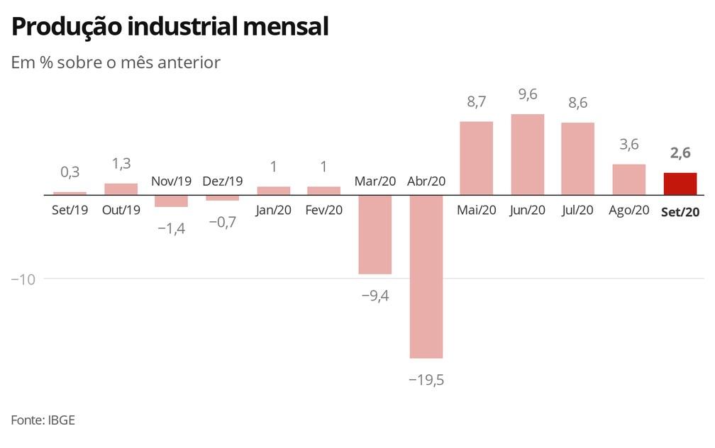 Produccion industrial de Brasil