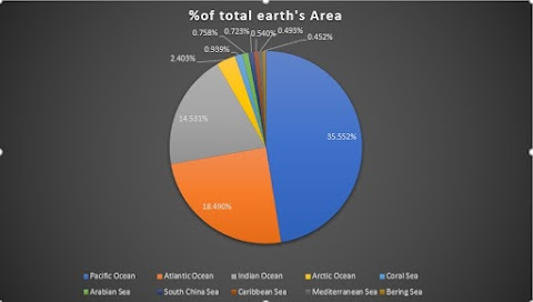 Top 10 Earth's Largest Oceans & Seas