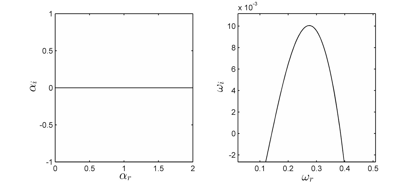 Temporal and Spatial Stability Analysis of the Orr