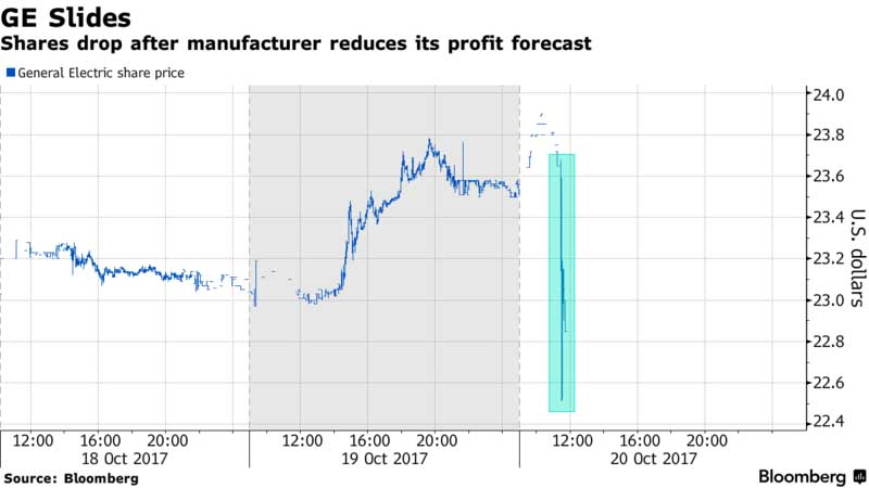ZeroHedge: GE Slides, 20 October 2017