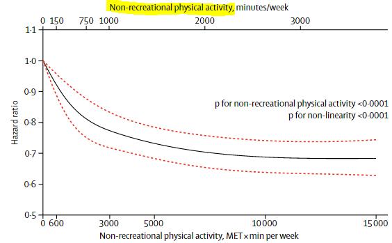 図:非余暇時間の運動と脳卒中リスク