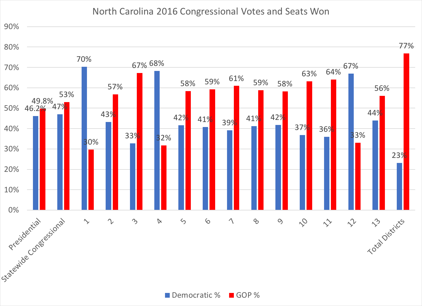 and in 2018 s election the same approach shows slightly closer contests in the north carolina 2nd 9th and 13th this year s competitive districts  [ 1422 x 1031 Pixel ]