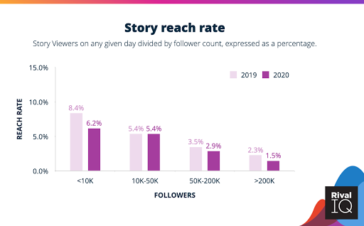 Engagement data on Instagram revealed brands are posting more Stories than ever but reach is dropping
