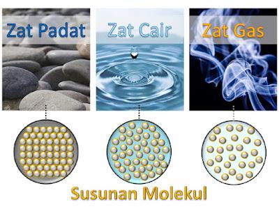 Cair dan Gas Beserta Perubahan Wujudnya Pengertian dan Ciri Zat Padat, Cair dan Gas Beserta Perubahan Wujudnya