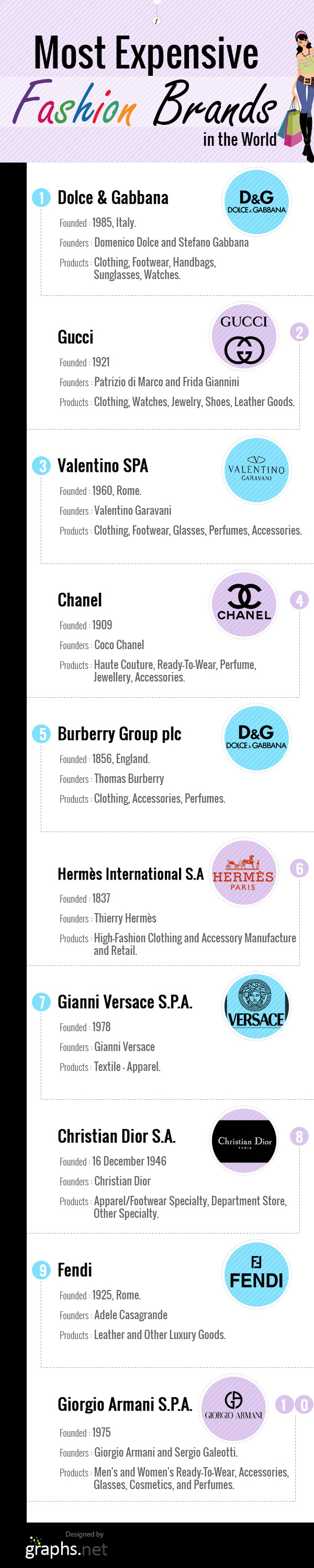 Most Expensive Fashion Brands in the World #infographic