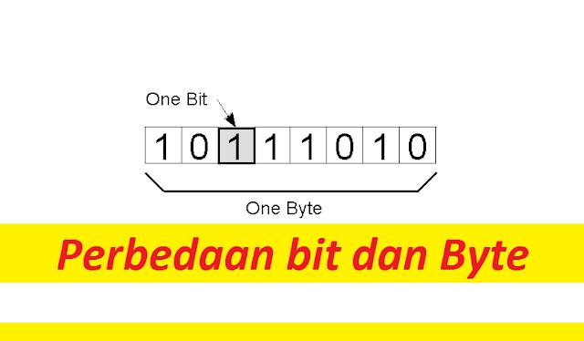 Perbedaan bit dan byte pada komputer