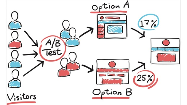 A / B test in e-Commerce