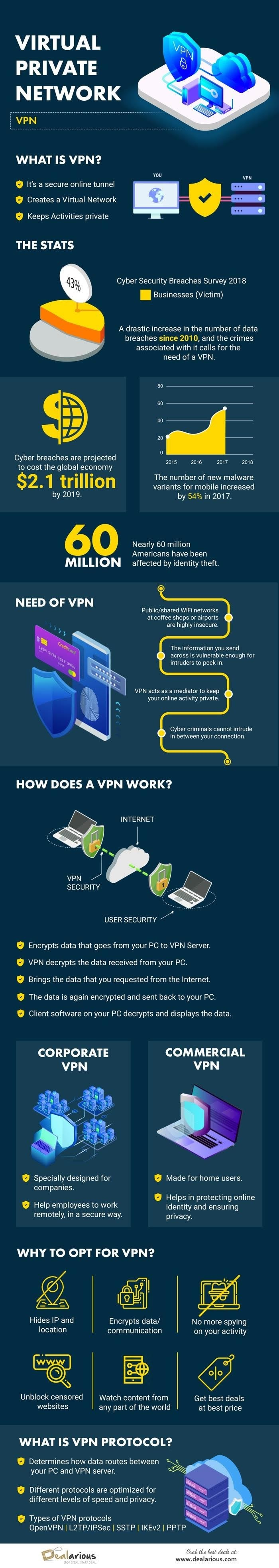 How VPN Works to Create a Secure Tunnel #infographic