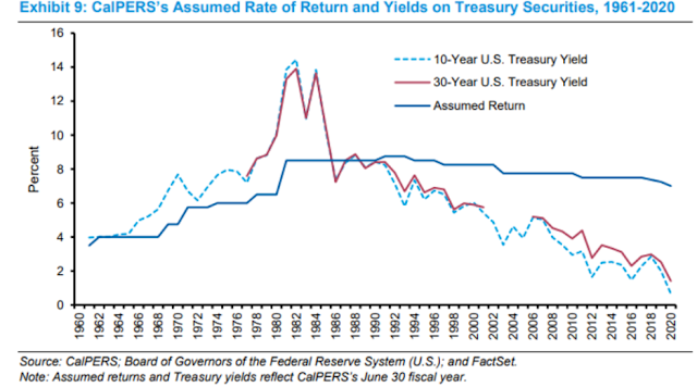CalPER's assumed rate of return and yields on treasury securities, 1961-2020