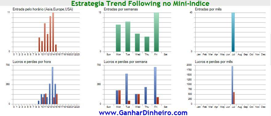 Gráficos do Backtest ESTRATÉGIA TREND FOLLOWING AUTOMATIZADA