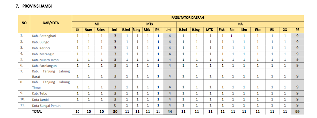 Jumlah Kuota Program PKB Guru Madrasah setiap Kabupaten di Provinsi Jambi