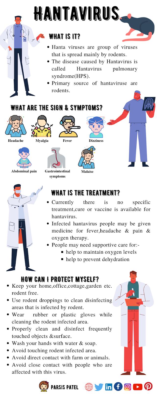 Hantavirus Pulmonary Syndrome | Treatment,Vaccine,Map,Symptoms,News