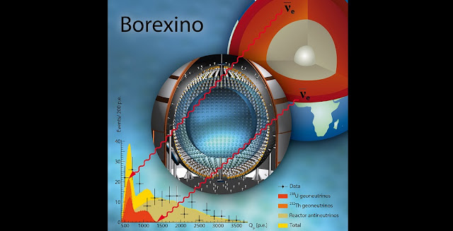 The diagram shows geoneutrinos from the earth's interior measured by the Borexino detector, resulting in the final energy spectra. The x-axis shows the charge (number of photo electrons) of the signal, which is a measure of energy deposited in the detector, and the y-axis shows the number of measured events.  Copyright: Borexino Collaboration