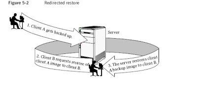 Pradipta DBA: RMAN redirect restore