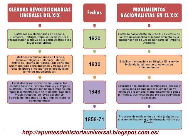 Resultado de imagen de OLEADAS REVOLUCIONARIAS SIGLO XIX