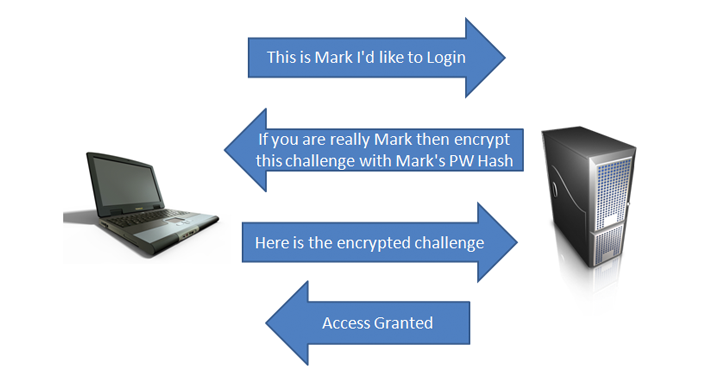 Exploiting LM/NTLM Hash Authentication