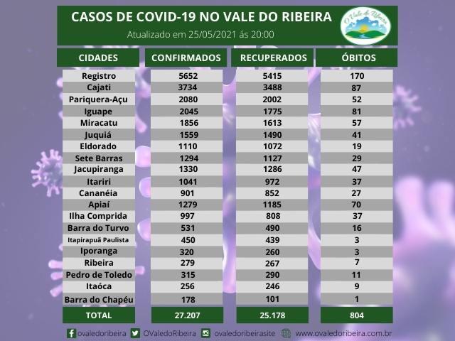 Vale do Ribeira soma 27.207 casos positivos, 25.178  recuperados e 804 mortes do Coronavírus - Covid-19