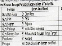 Dibutuhkan S1 PKn, S1 Olahraga, S1 Sejarah dan Bahasa Arab Close 04 Juli 2019 MTS/MA Panyalaian - Padang Panjang