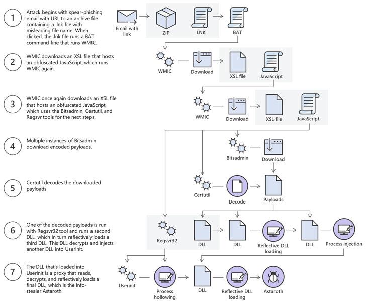 fileless malware attacks