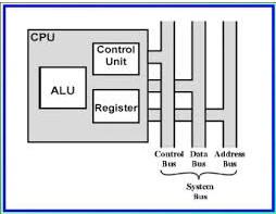 SISTEM KOMPUTER : Struktur dan Fungsi CPU