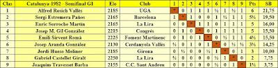 Clasificación por orden de puntuación del Campeonato de Catalunya 1982 – Semifinal G1