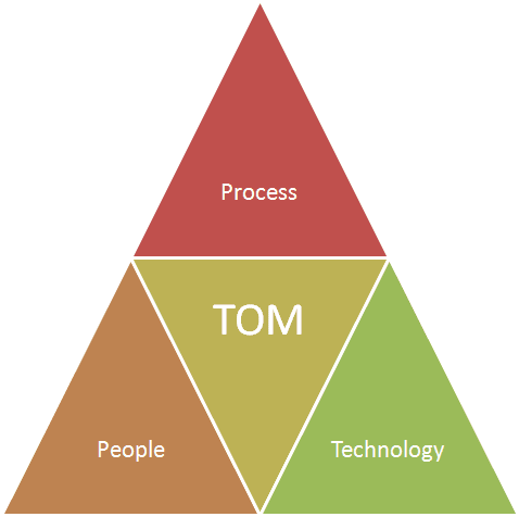 StrategicCoffee: How to design a Target Operating Model (TOM) [Updated 2019]