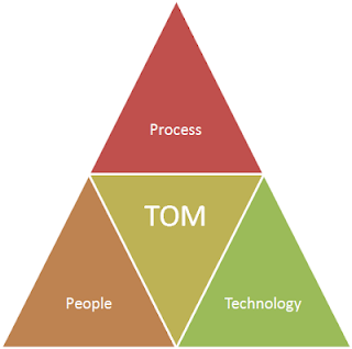 People Process Technology TOM triangle image