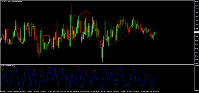 Stochstic Divergence mq4