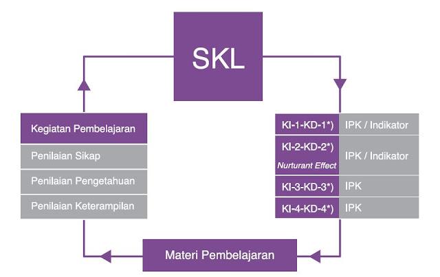 Keterkaitan antara SKL, KI-KD, Pembelajaran, dan Silabus