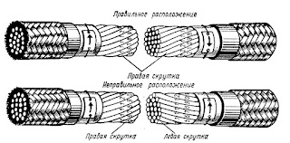Расположение концов соединяемых кабелей