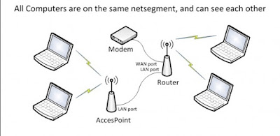 apa itu access point router