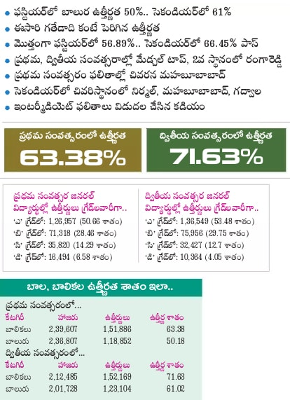telangana inter toppers, pass percentage