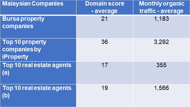 Malaysian real estate agents Domain score and organic traffic