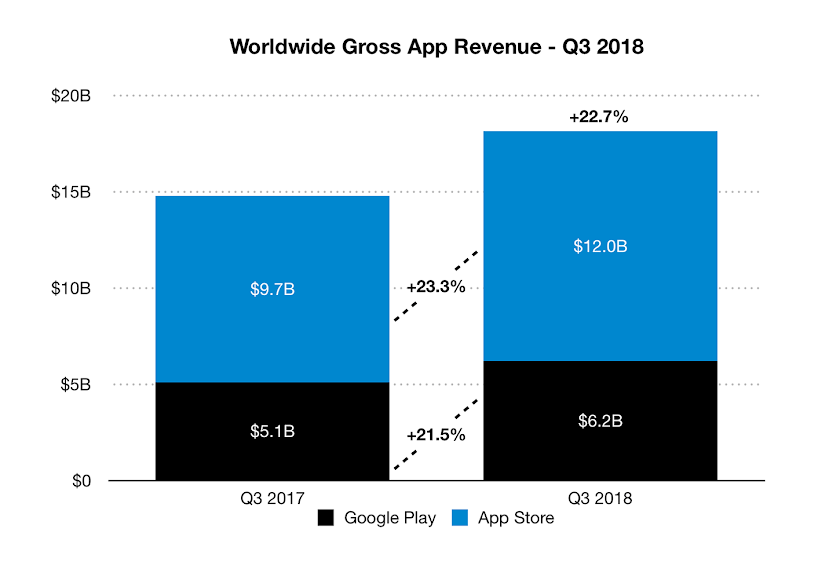 Global App Revenue Topped $18 Billion Last Quarter, Up 23% Year-Over-Year