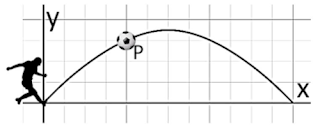 Trajektori parabola