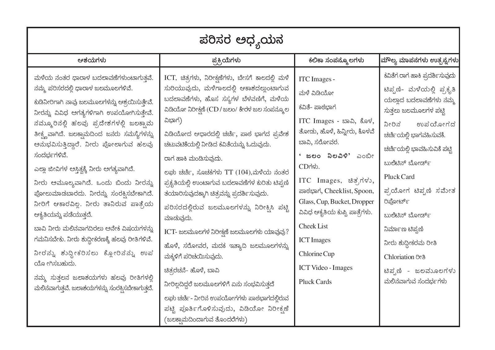 hfasbs kumbla 11351 teaching mannual model 3rd standard evs unit 3 kannada