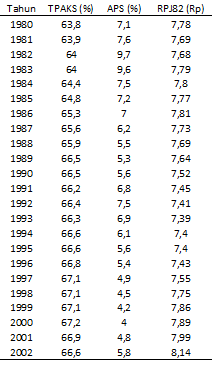 Tabel Tingkat Partisipasi Angkatan Kerja Sipil