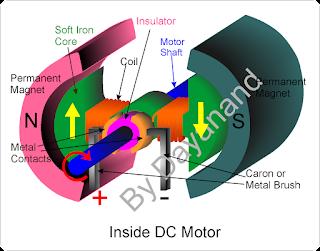 Construction of DC motor