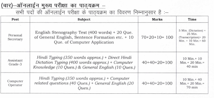 MPSC Computer operator, Assistant Grade 3, Personal Secretary Govt Jobs Exam Pattern