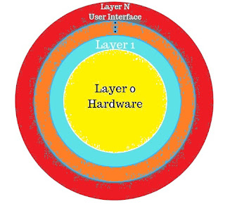 Details about the six layers are: