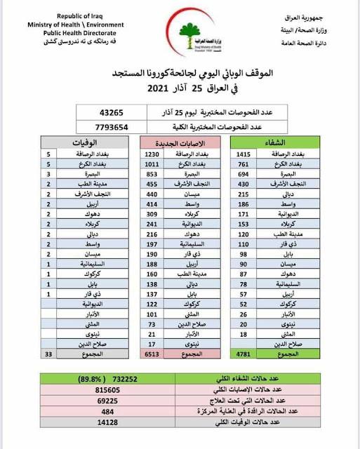 الموقف الوبائي اليومي لجائحة كورونا في العراق ليوم الخميس الموافق ٢٥ اذار ٢٠٢١