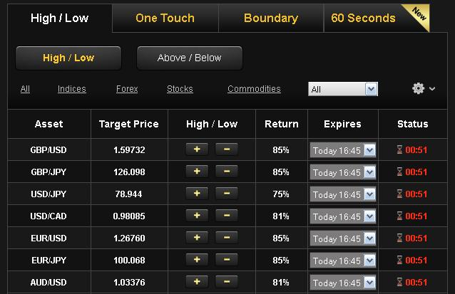 Is binary options legal in malaysia