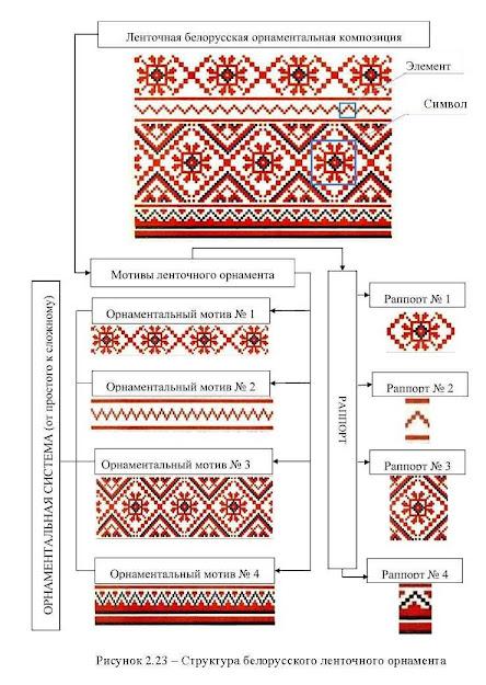 Структура белорусского ленточного орнамента