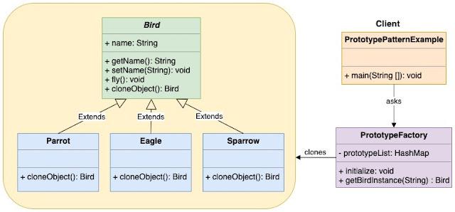 Prototype Factory Design Pattern UML Diagram