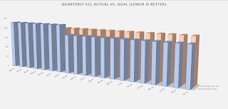 comparative cash conversion cycle 3D bar chart