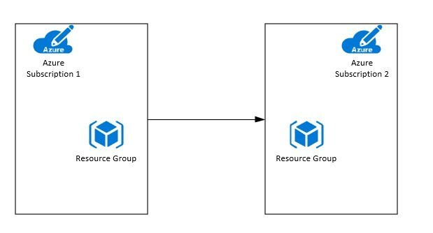 How to Move Azure Resources Between Existing Subscription to New Subscription