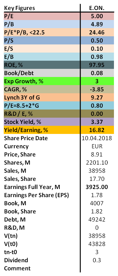 Contrarian analysis of E.On 2018 with P/E, P/B, ROE as well as dividend.