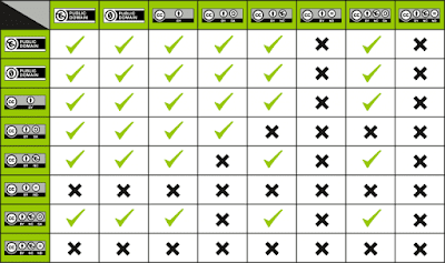 creative commons license types