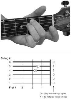 Kunci AM – Chord Gitar