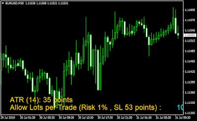 TG Money Management Metatrader 4 Forex Indicator